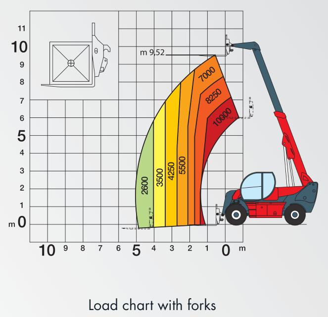 Magni HTH 1010 Load Chart (1)