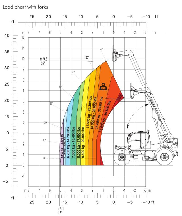 Magni HTH 2010 Load Chart (1)