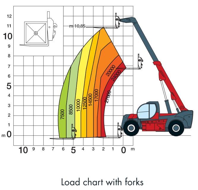 Magni HTH 2711 Load Chart (1)
