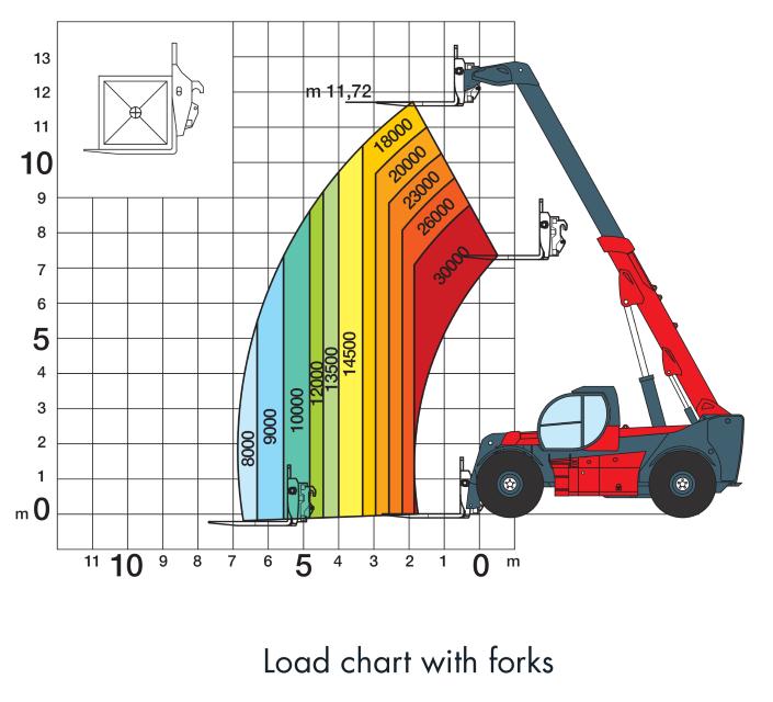 Magni HTH 3012 Load Chart (1)