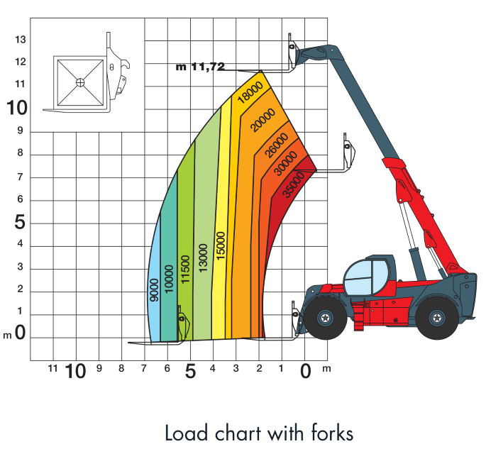 Magni HTH 3512 Load Chart (1)