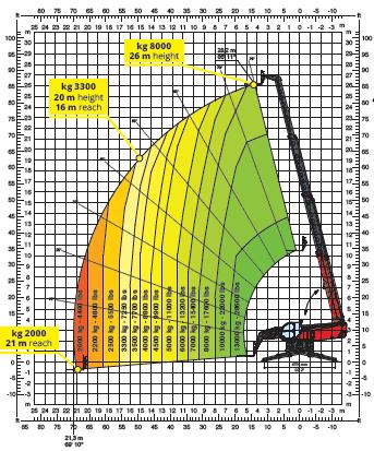 Magni RTH 1326 SH Load Chart (1)