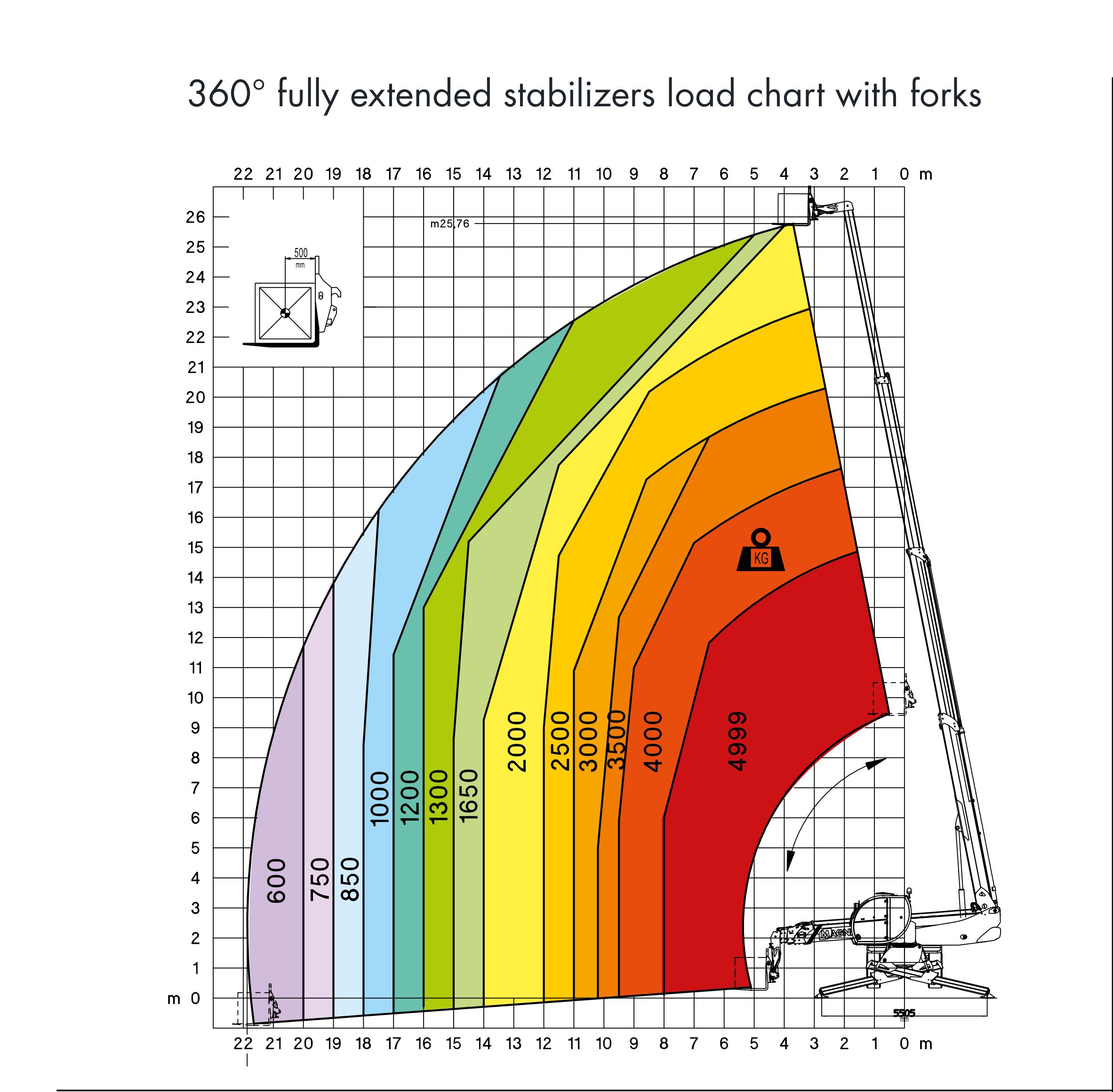 Magni RTH 526 S Load Chart (1)