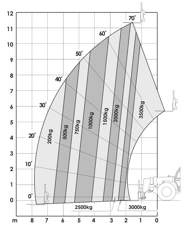 JLG 3512PS Load Chart (2)