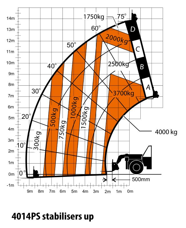 JLG 4014PS Load Chart (1)