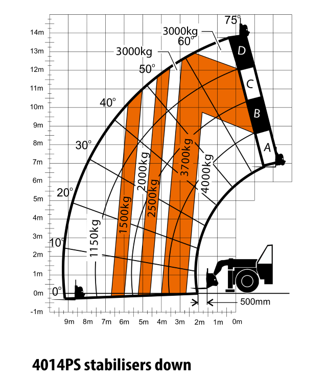 JLG 4014PS Load Chart (2)