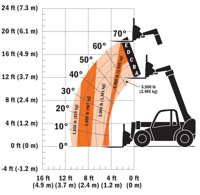 JLG G5-18A Load Chart (1)
