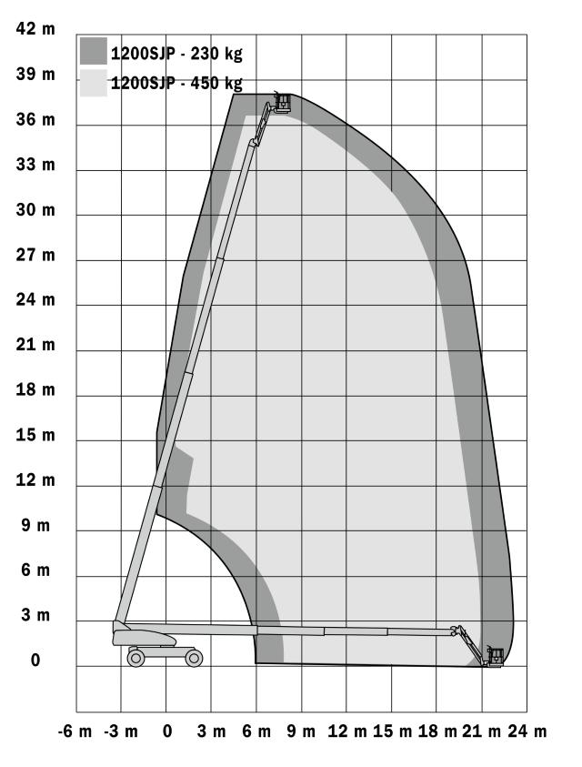 JLG 1200SJP Reach (1)