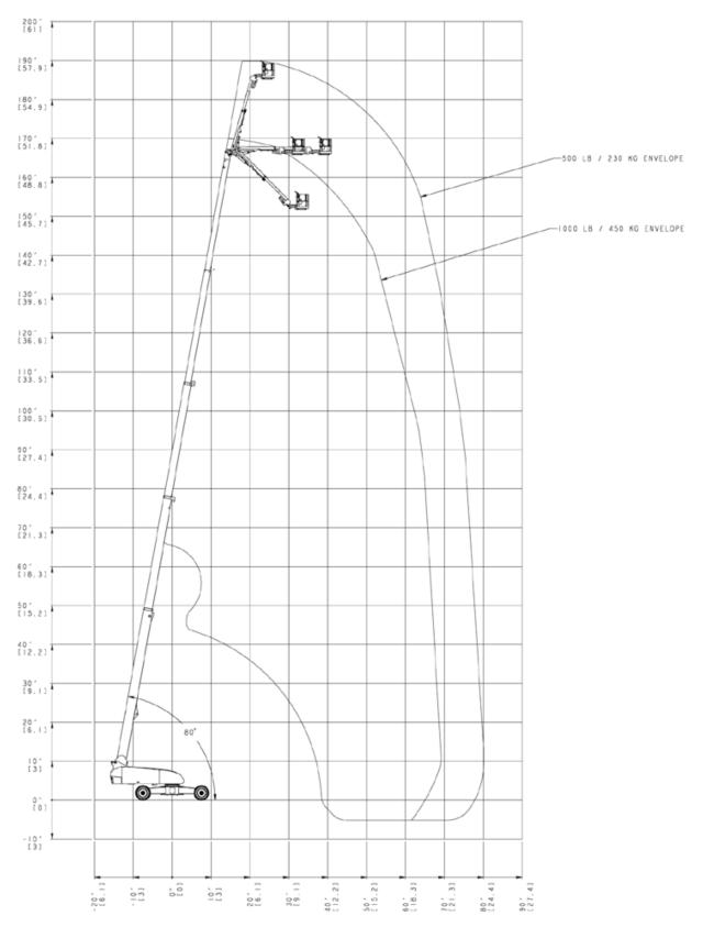 JLG 1850SJ Reach (1)