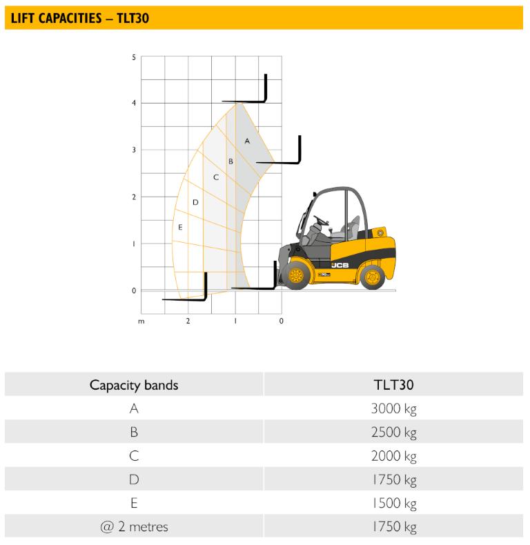JCB TLT 30D 2wd Waste - Load Chart (1)