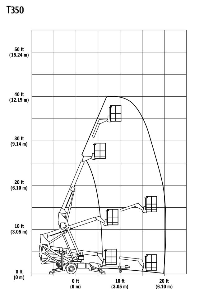 JLG Tow Pro Series T350 Reach (1)